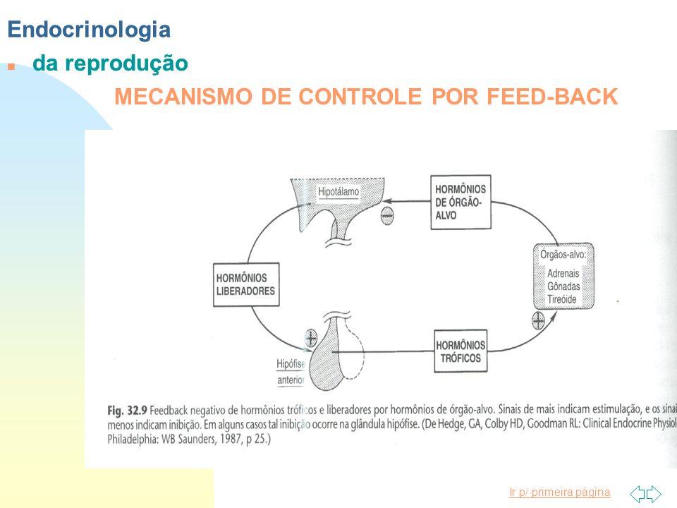 Ir p/ primeira página Endocrinologia n da reprodução Endocrinologia n da reprodução MECANISMO DE CONTROLE POR FEED-BACK
