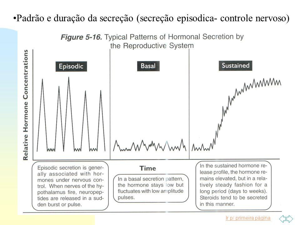 Ir p/ primeira página Padrão e duração da secreção (secreção episodica- controle nervoso)