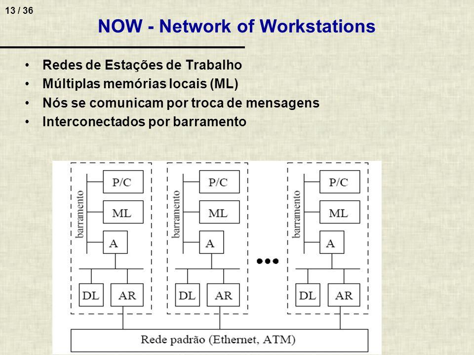 13 / 36 NOW - Network of Workstations Redes de Estações de Trabalho Múltiplas memórias locais (ML) Nós se comunicam por troca de mensagens Interconect