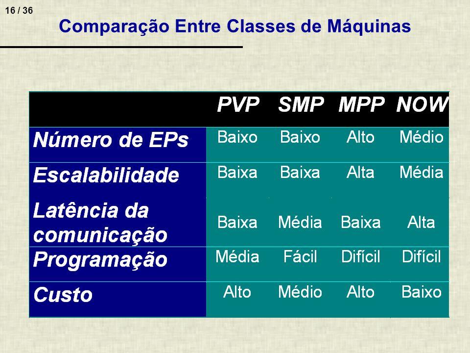 16 / 36 Comparação Entre Classes de Máquinas