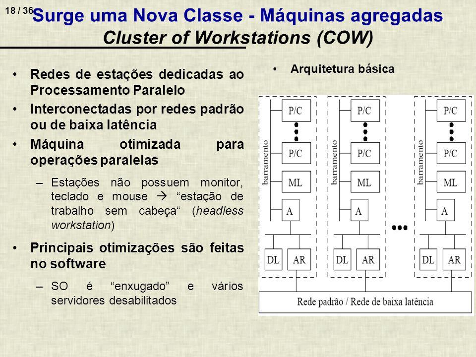 18 / 36 Surge uma Nova Classe - Máquinas agregadas Cluster of Workstations (COW) Redes de estações dedicadas ao Processamento Paralelo Interconectadas