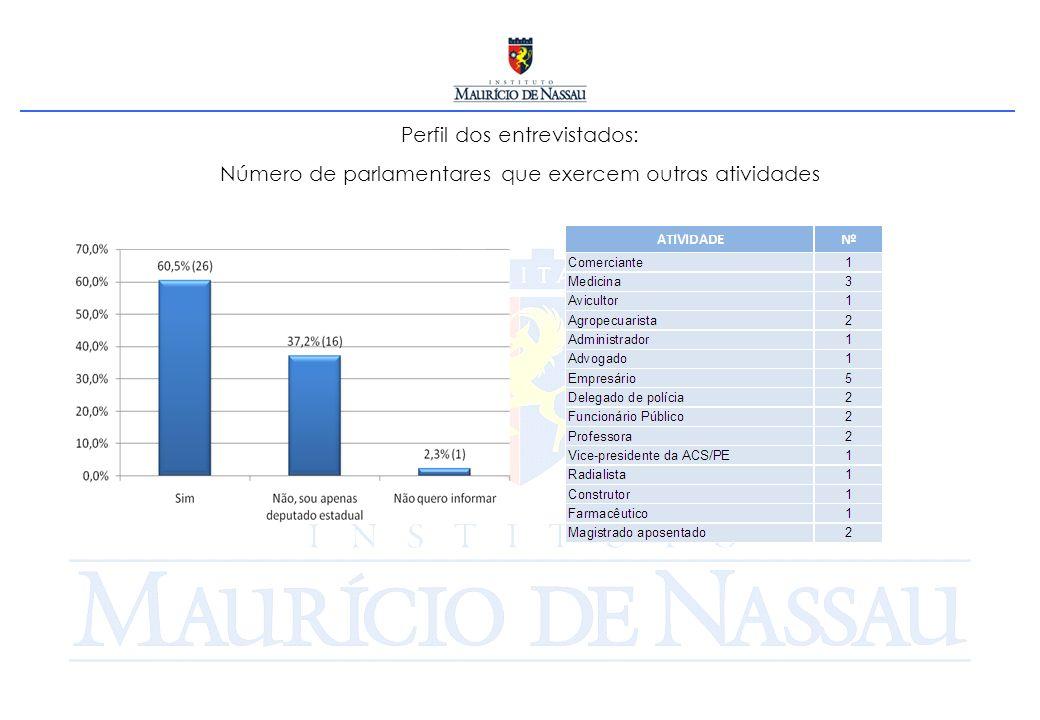 Perfil dos entrevistados: Número de parlamentares que exercem outras atividades
