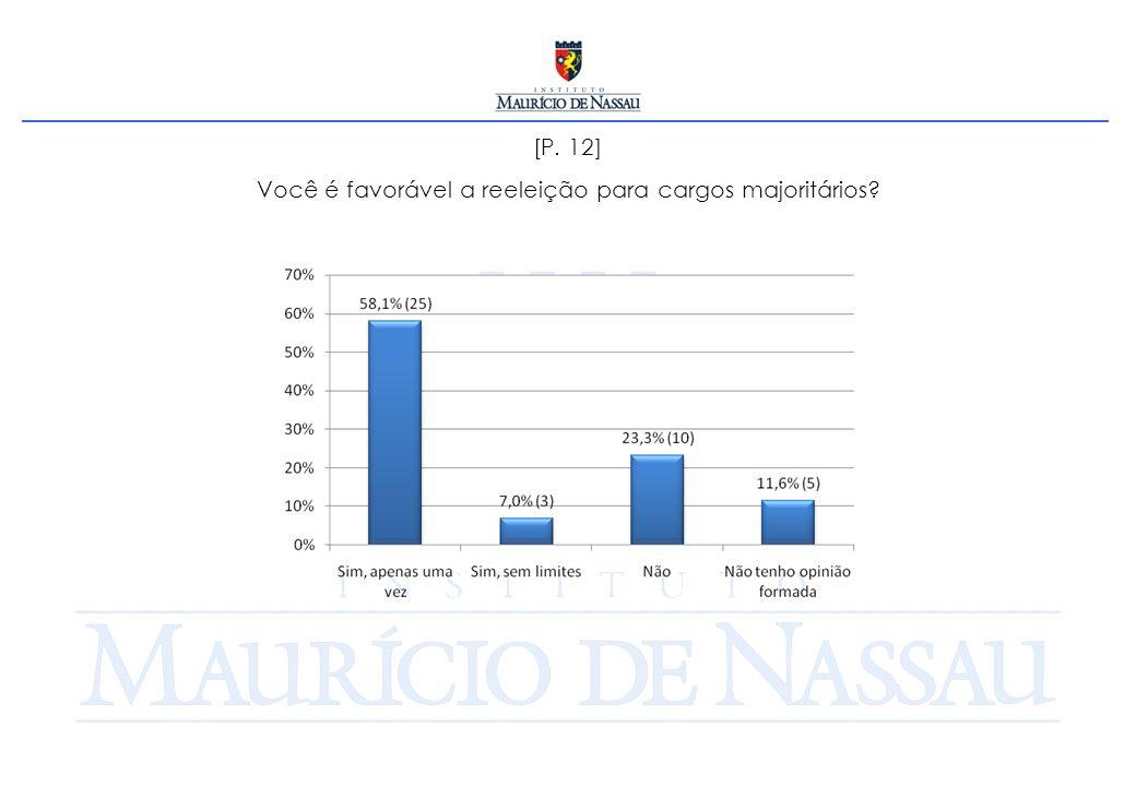 [P. 12] Você é favorável a reeleição para cargos majoritários?