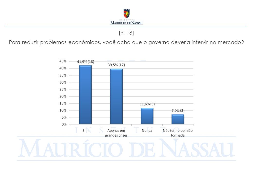 [P. 18] Para reduzir problemas econômicos, você acha que o governo deveria intervir no mercado?