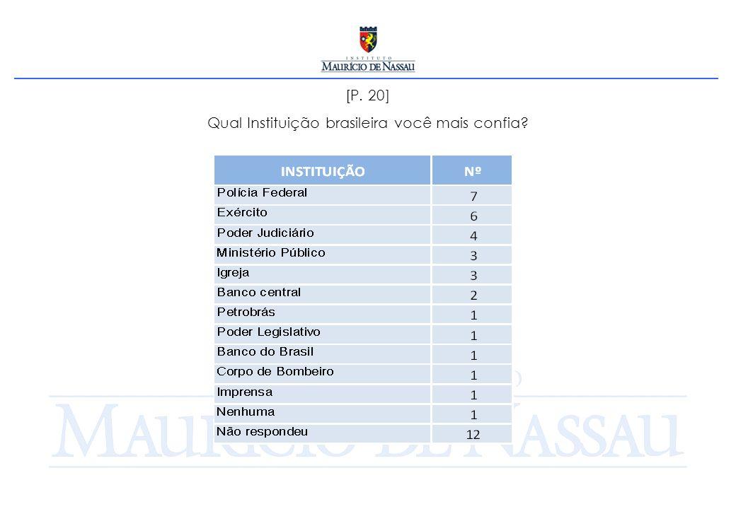 [P. 20] Qual Instituição brasileira você mais confia
