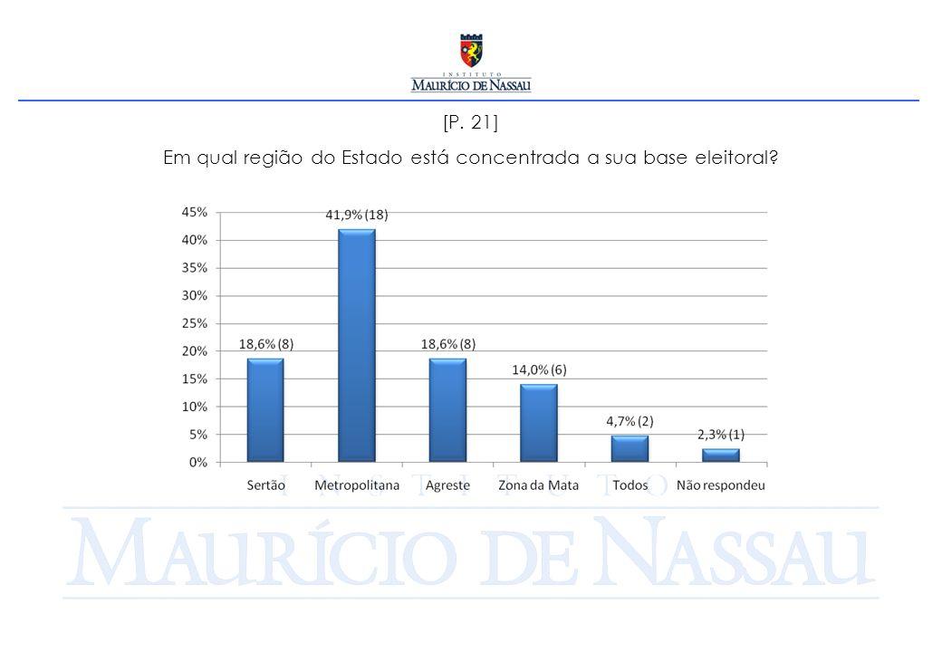 [P. 21] Em qual região do Estado está concentrada a sua base eleitoral