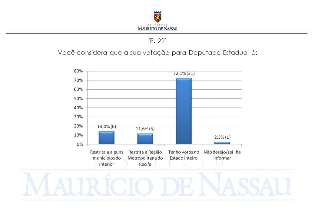 [P. 22] Você considera que a sua votação para Deputado Estadual é: