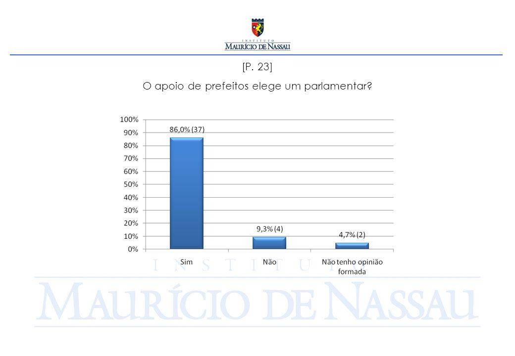 [P. 23] O apoio de prefeitos elege um parlamentar