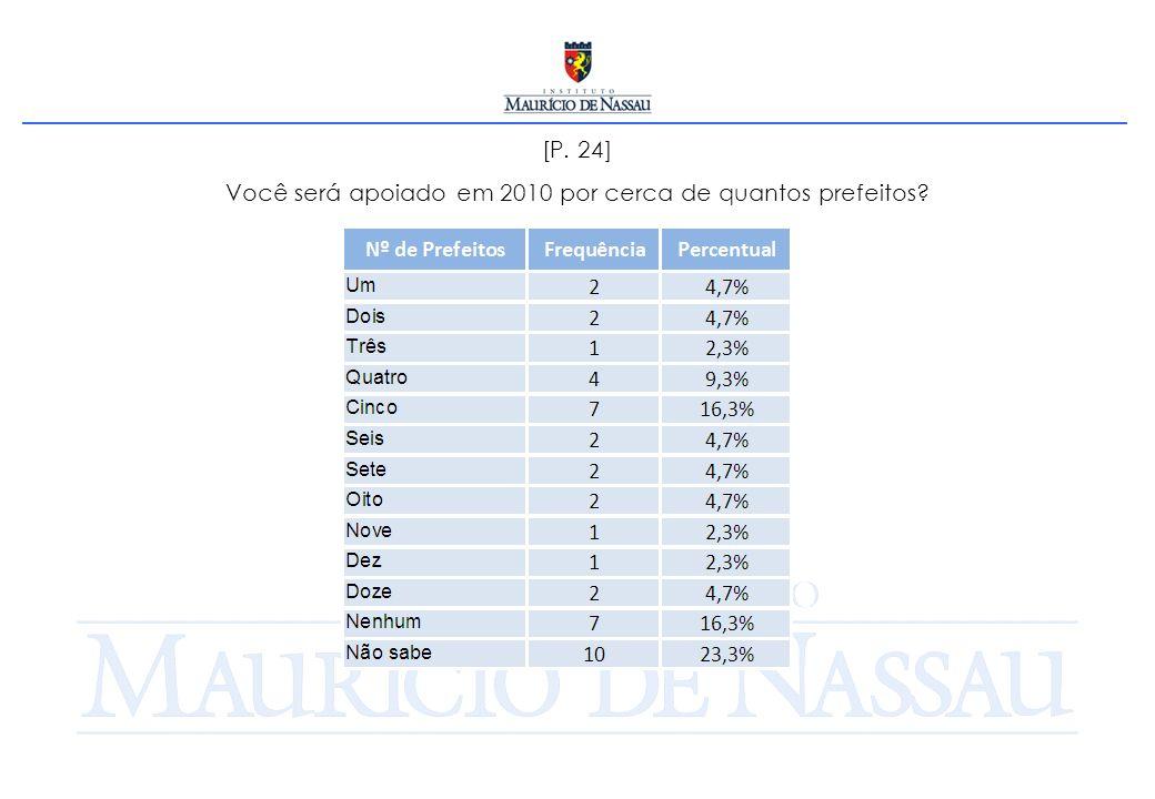 [P. 24] Você será apoiado em 2010 por cerca de quantos prefeitos