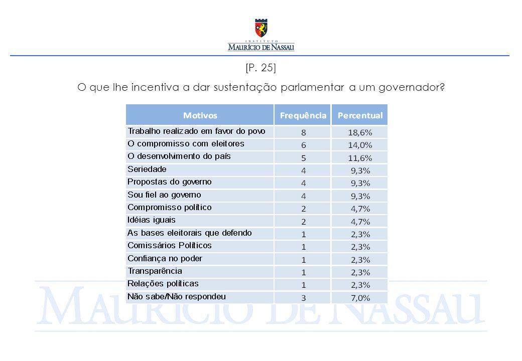 [P. 25] O que lhe incentiva a dar sustentação parlamentar a um governador?