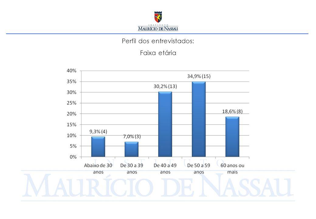 Perfil dos entrevistados: Número de mandatos de Deputado Estadual