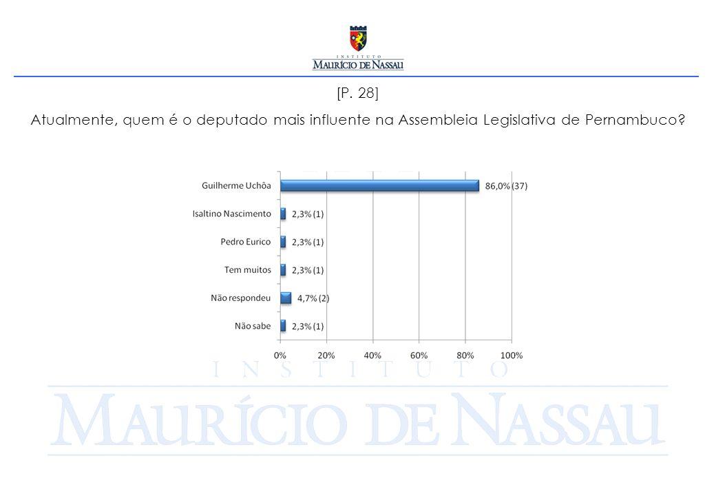 [P. 28] Atualmente, quem é o deputado mais influente na Assembleia Legislativa de Pernambuco