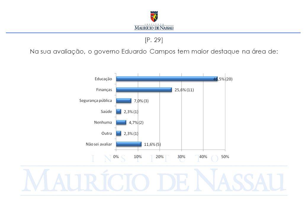 [P. 29] Na sua avaliação, o governo Eduardo Campos tem maior destaque na área de: