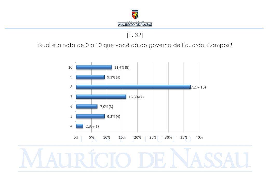[P. 32] Qual é a nota de 0 a 10 que você dá ao governo de Eduardo Campos