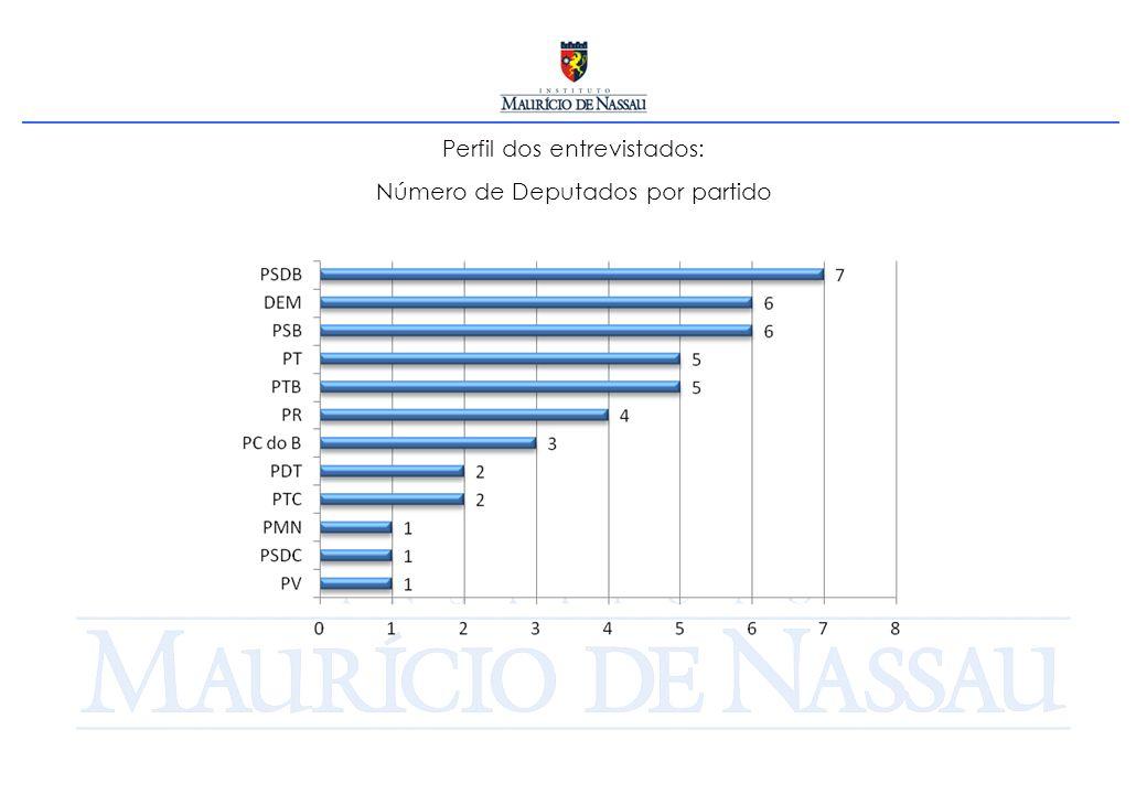 Perfil dos entrevistados: Número de Deputados por partido