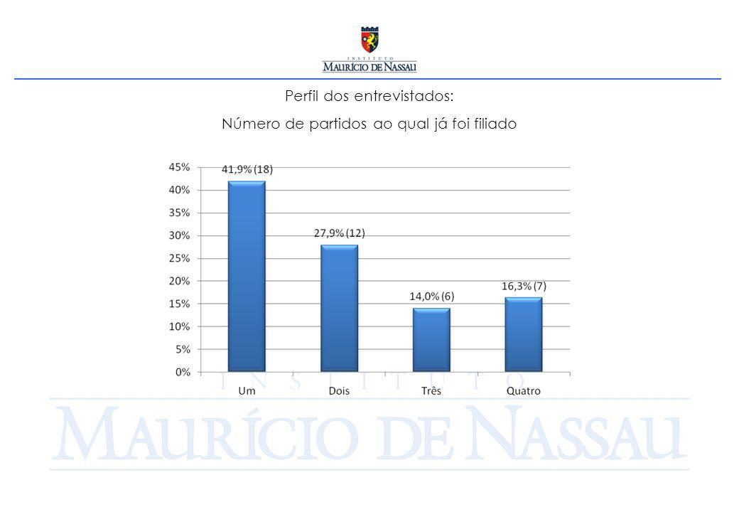 [P. 24] Você será apoiado em 2010 por cerca de quantos prefeitos?