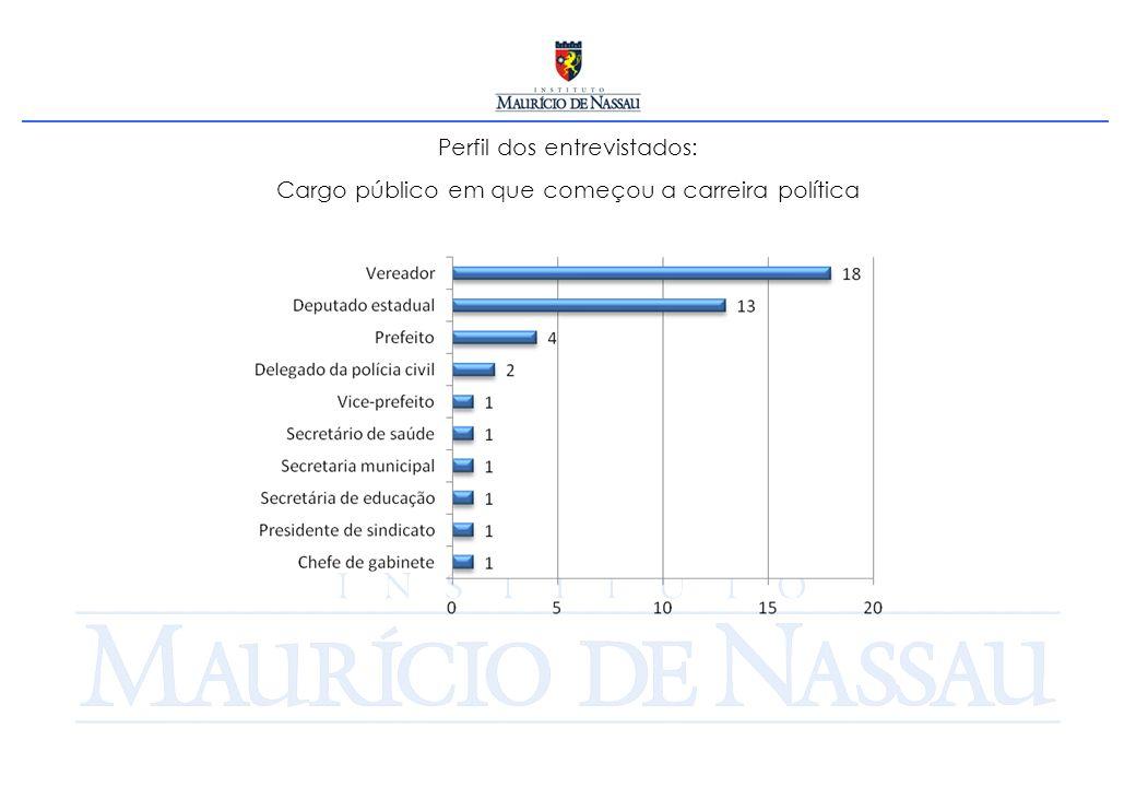 Perfil dos entrevistados: Número de Deputados que fazem parte de alguma associação ou sindicato