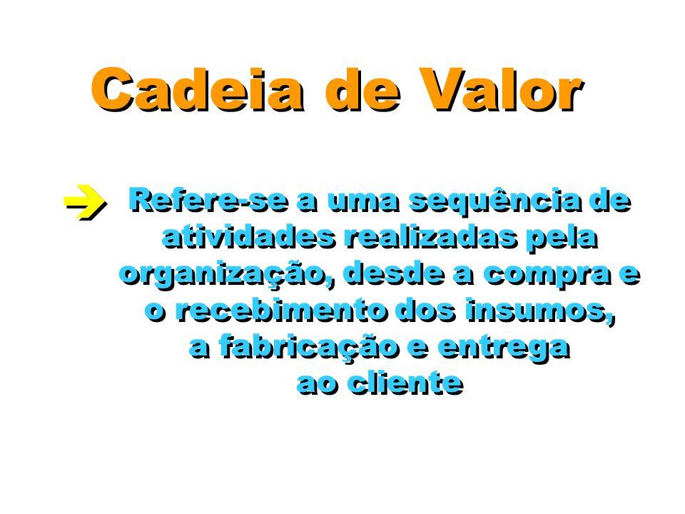 Cadeia de Valor Refere-se a uma sequência de atividades realizadas pela organização, desde a compra e o recebimento dos insumos, a fabricação e entreg