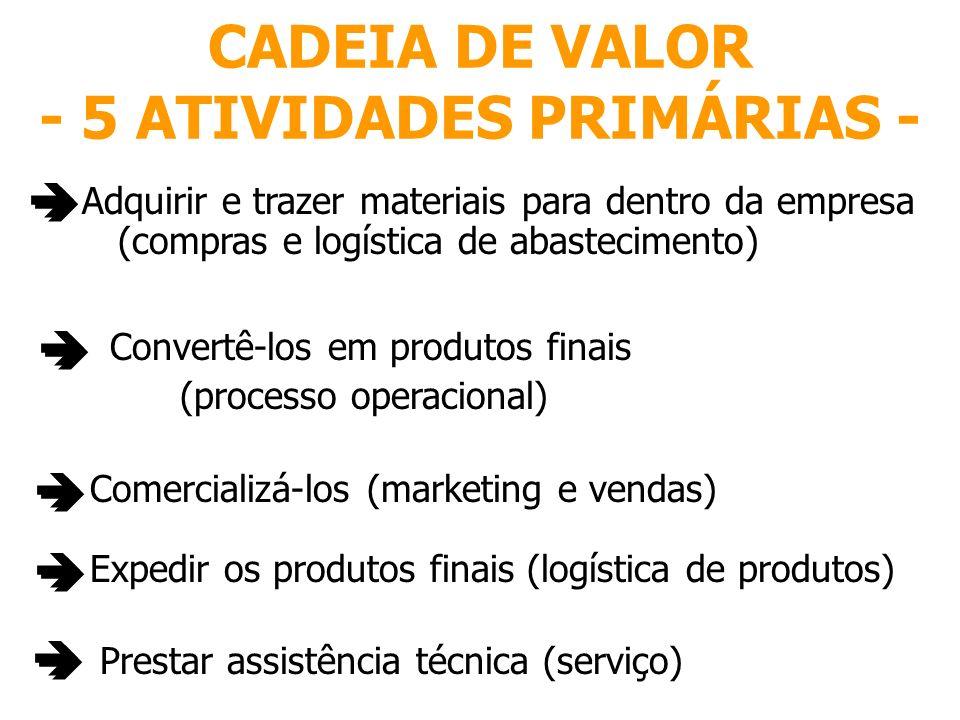 CADEIA DE VALOR - 5 ATIVIDADES PRIMÁRIAS - Prestar assistência técnica (serviço) Adquirir e trazer materiais para dentro da empresa (compras e logísti