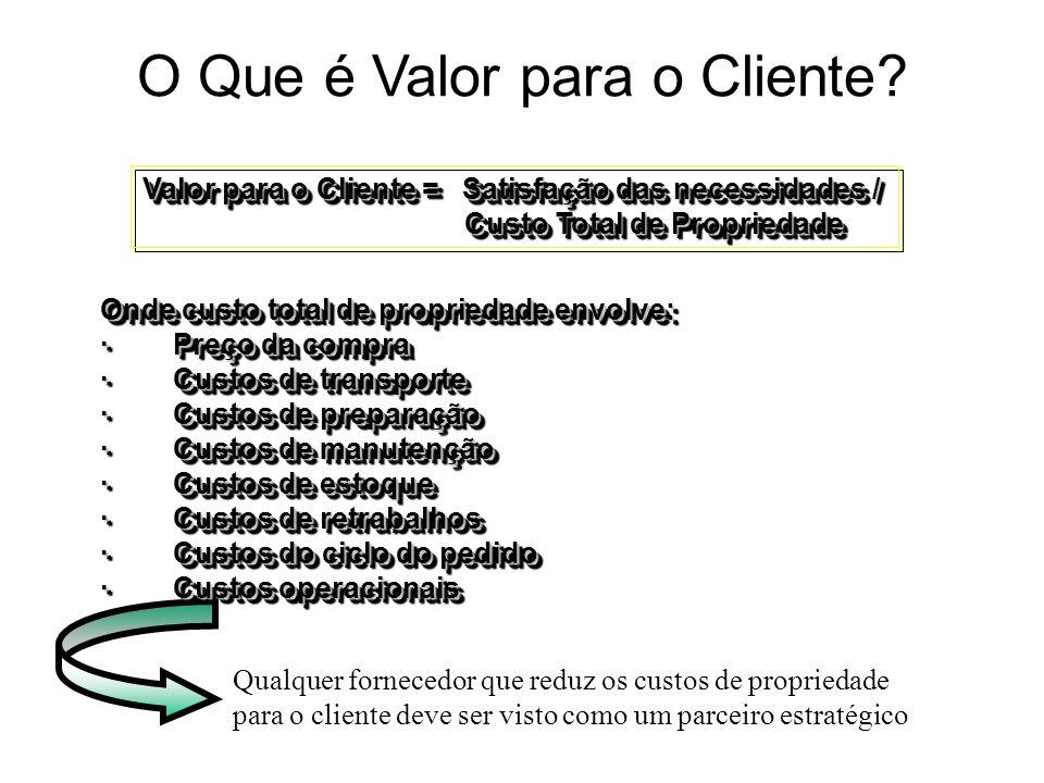 O Que é Valor para o Cliente? Qualquer fornecedor que reduz os custos de propriedade para o cliente deve ser visto como um parceiro estratégico Onde c