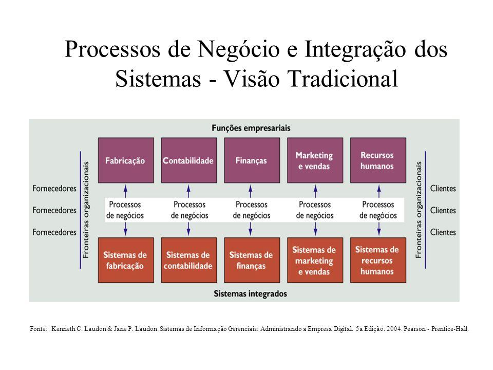 Processos de Negócio e Integração dos Sistemas - Visão Tradicional Fonte: Kenneth C. Laudon & Jane P. Laudon. Sistemas de Informação Gerenciais: Admin