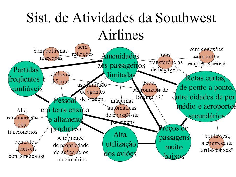 Sist. de Atividades da Southwest Airlines Amenidades aos passageiros limitadas Alta utilização dos aviões Pessoal em terra enxuto e altamente produtiv