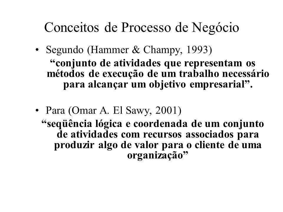 Conceitos de Processo de Negócio Segundo (Hammer & Champy, 1993) conjunto de atividades que representam os métodos de execução de um trabalho necessár