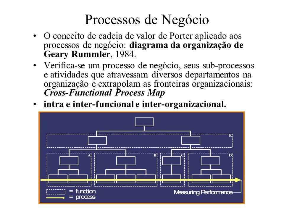 Processos de Negócio O conceito de cadeia de valor de Porter aplicado aos processos de negócio: diagrama da organização de Geary Rummler, 1984. Verifi