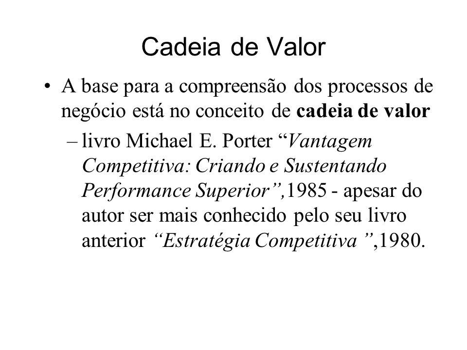 Cadeia de Valor A base para a compreensão dos processos de negócio está no conceito de cadeia de valor –livro Michael E. Porter Vantagem Competitiva: