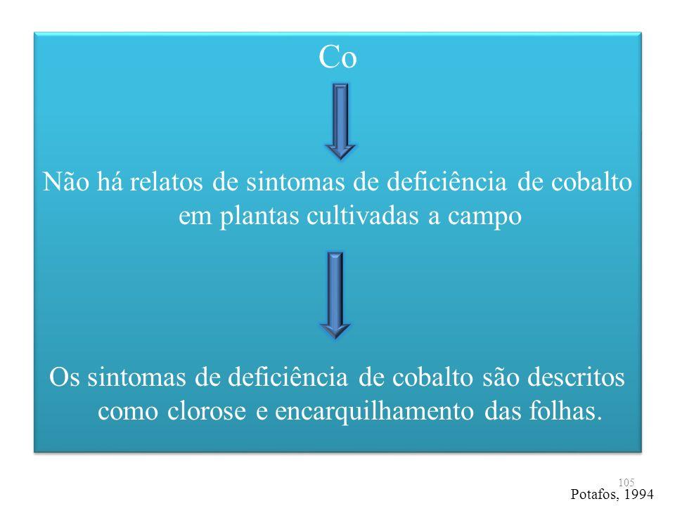 Co Não há relatos de sintomas de deficiência de cobalto em plantas cultivadas a campo Os sintomas de deficiência de cobalto são descritos como clorose