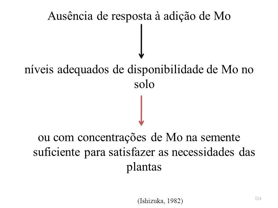 Ausência de resposta à adição de Mo níveis adequados de disponibilidade de Mo no solo ou com concentrações de Mo na semente suficiente para satisfazer