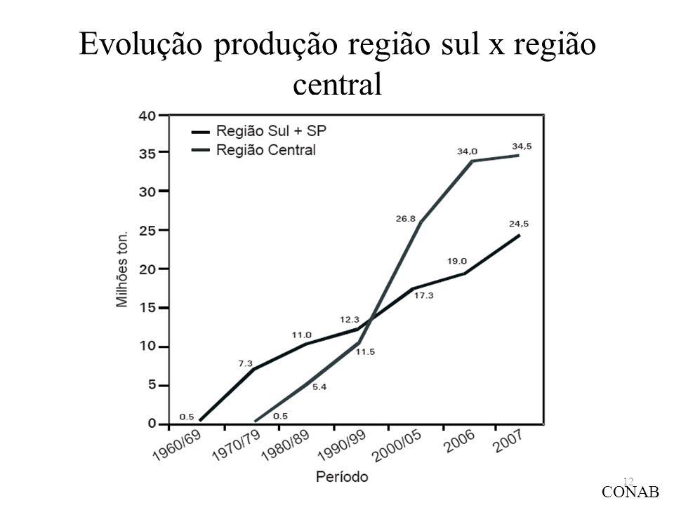 Evolução produção região sul x região central CONAB 12