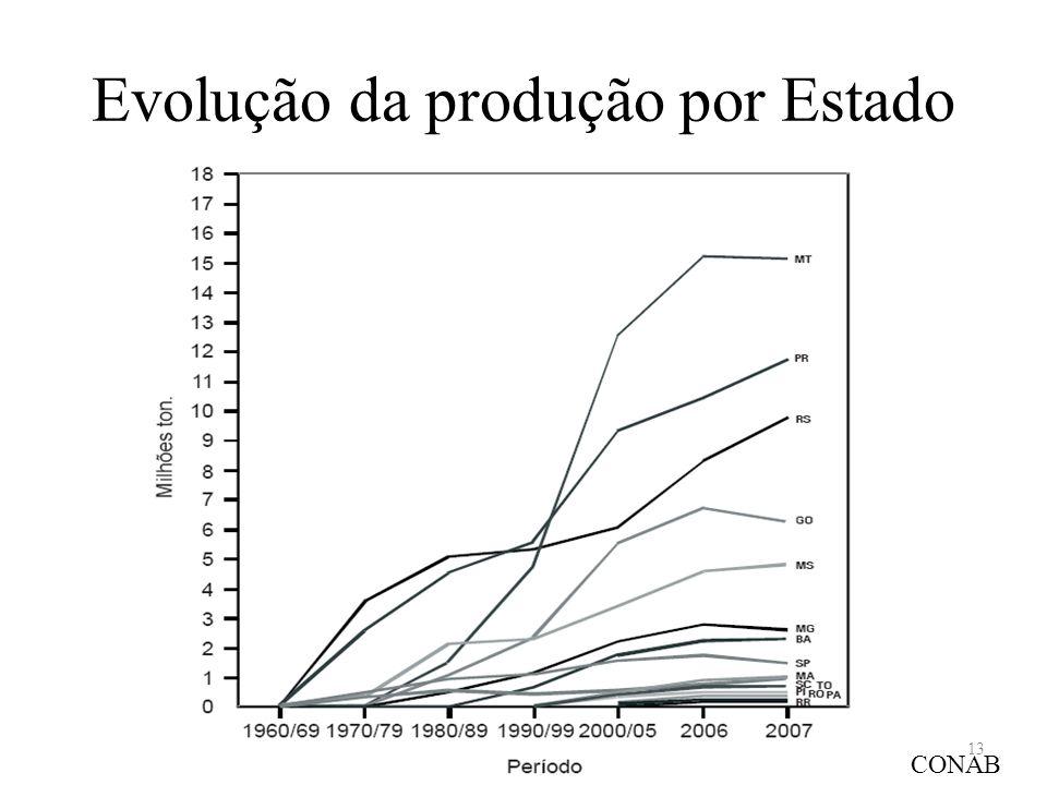 Evolução da produção por Estado CONAB 13