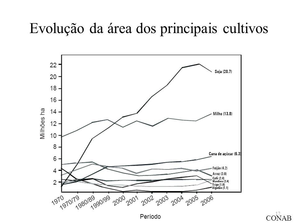 Evolução da área dos principais cultivos CONAB 17