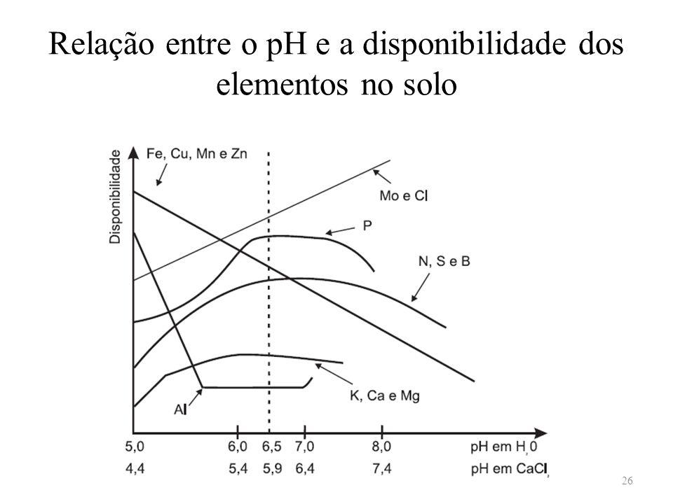 Relação entre o pH e a disponibilidade dos elementos no solo 26