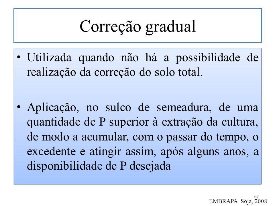 Correção gradual Utilizada quando não há a possibilidade de realização da correção do solo total. Aplicação, no sulco de semeadura, de uma quantidade
