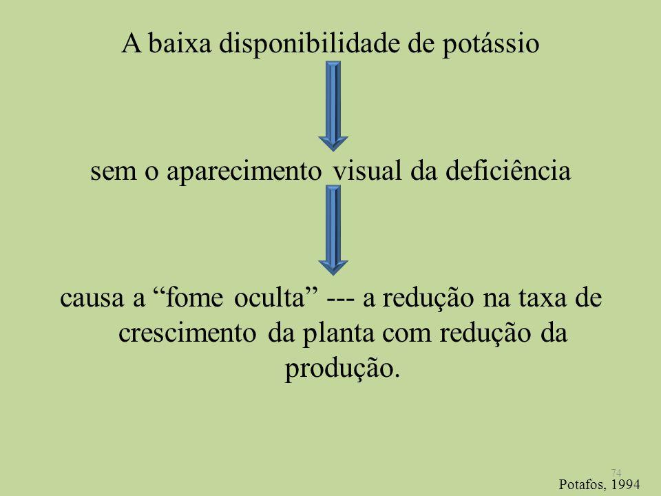 A baixa disponibilidade de potássio sem o aparecimento visual da deficiência causa a fome oculta --- a redução na taxa de crescimento da planta com re