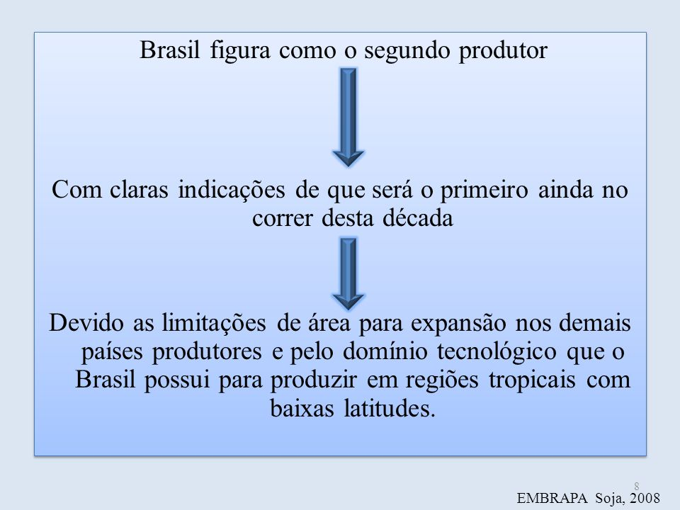 Brasil figura como o segundo produtor Com claras indicações de que será o primeiro ainda no correr desta década Devido as limitações de área para expa