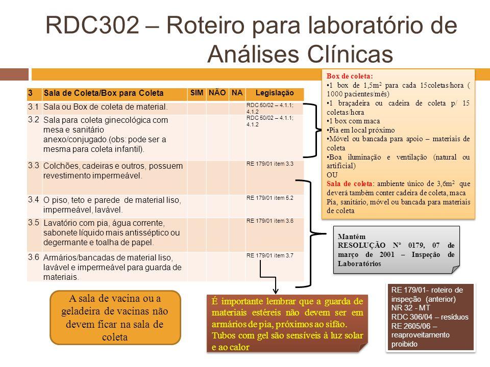 RDC302 – Roteiro para laboratório de Análises Clínicas 3Sala de Coleta/Box para Coleta SIMNÃONALegislação 3.1Sala ou Box de coleta de material. RDC 50