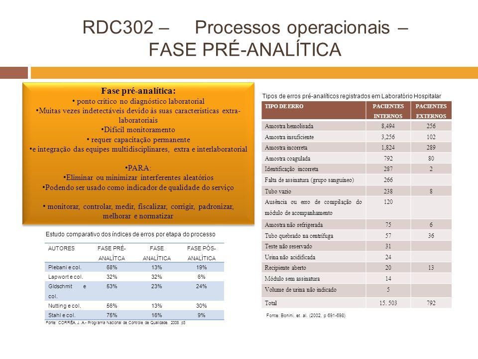 RDC302 – Processos operacionais – FASE PRÉ-ANALÍTICA TIPO DE ERRO PACIENTES INTERNOS PACIENTES EXTERNOS Amostra hemolisada8,494256 Amostra insuficient