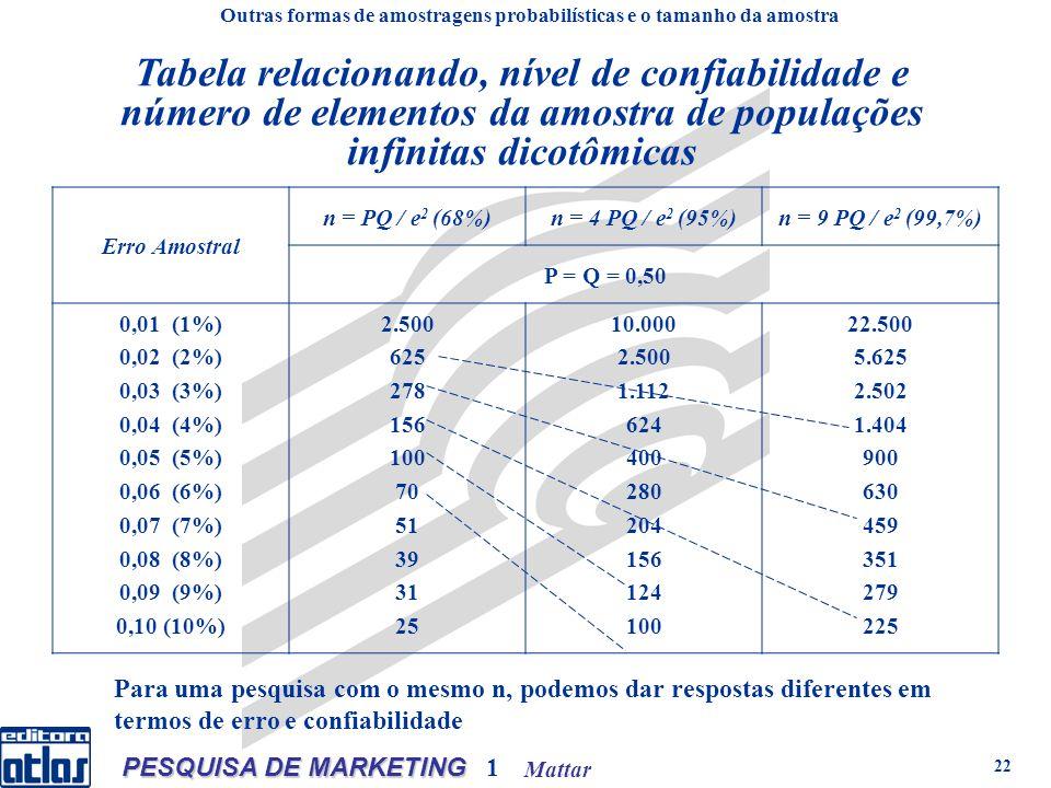 Mattar PESQUISA DE MARKETING 1 22 Tabela relacionando, nível de confiabilidade e número de elementos da amostra de populações infinitas dicotômicas Erro Amostral n = PQ / e 2 (68%)n = 4 PQ / e 2 (95%)n = 9 PQ / e 2 (99,7%) P = Q = 0,50 0,01 (1%) 0,02 (2%) 0,03 (3%) 0,04 (4%) 0,05 (5%) 0,06 (6%) 0,07 (7%) 0,08 (8%) 0,09 (9%) 0,10 (10%) 2.500 625 278 156 100 70 51 39 31 25 10.000 2.500 1.112 624 400 280 204 156 124 100 22.500 5.625 2.502 1.404 900 630 459 351 279 225 Outras formas de amostragens probabilísticas e o tamanho da amostra Para uma pesquisa com o mesmo n, podemos dar respostas diferentes em termos de erro e confiabilidade
