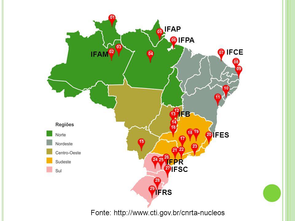 Site Referência de Acessibilidade e Suporte a outros IFs http://www.ifrs.edu.br