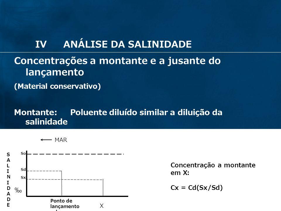 23 Concentrações a montante e a jusante do lançamento (Material conservativo) Montante: Poluente diluído similar a diluição da salinidade MAR Ponto de