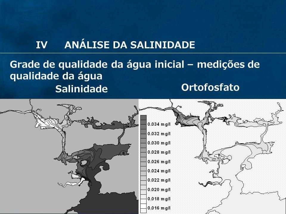26 Grade de qualidade da água inicial – medições de qualidade da água Ortofosfato Salinidade IVANÁLISE DA SALINIDADE