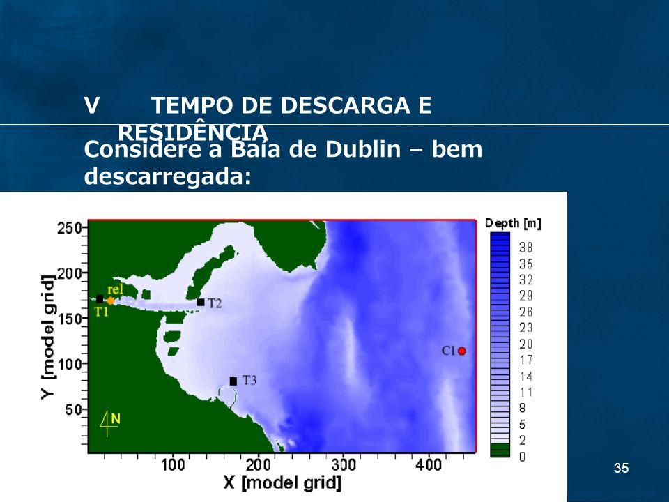 35 Considere a Baía de Dublin – bem descarregada: VTEMPO DE DESCARGA E RESIDÊNCIA