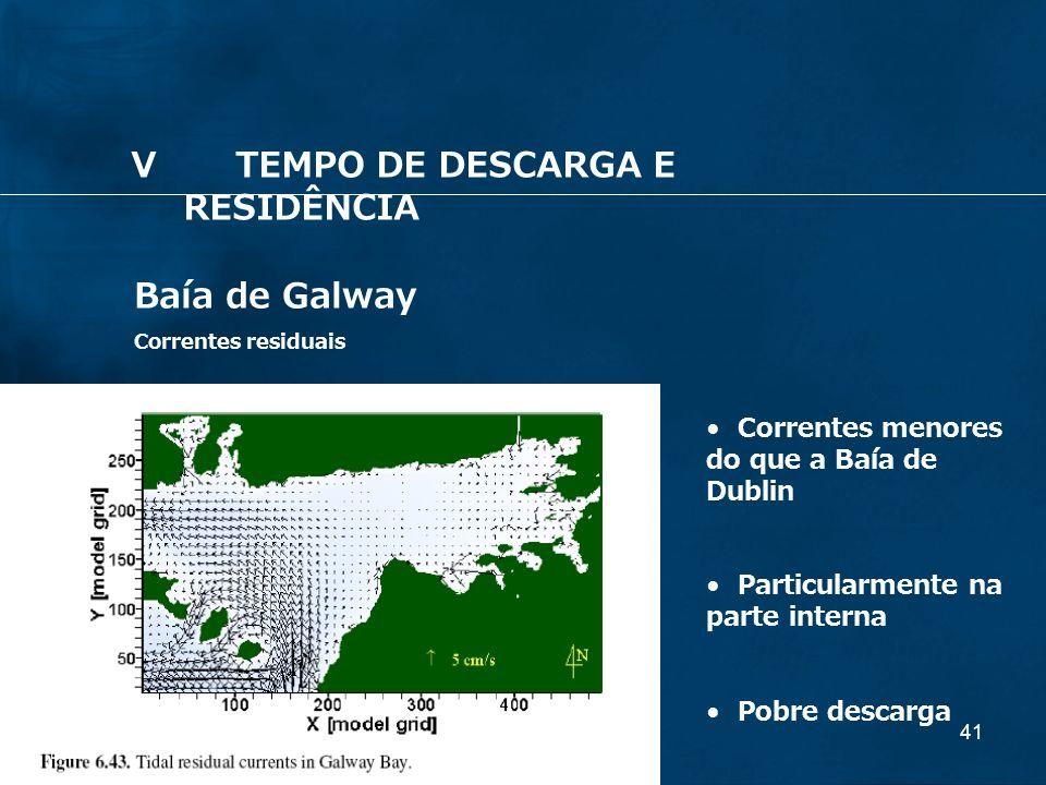 41 Baía de Galway Correntes residuais Correntes menores do que a Baía de Dublin Particularmente na parte interna Pobre descarga VTEMPO DE DESCARGA E R