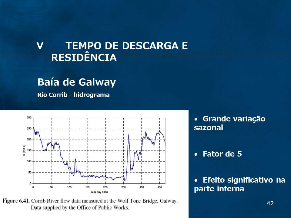 42 Baía de Galway Rio Corrib - hidrograma Grande variação sazonal Fator de 5 Efeito significativo na parte interna VTEMPO DE DESCARGA E RESIDÊNCIA
