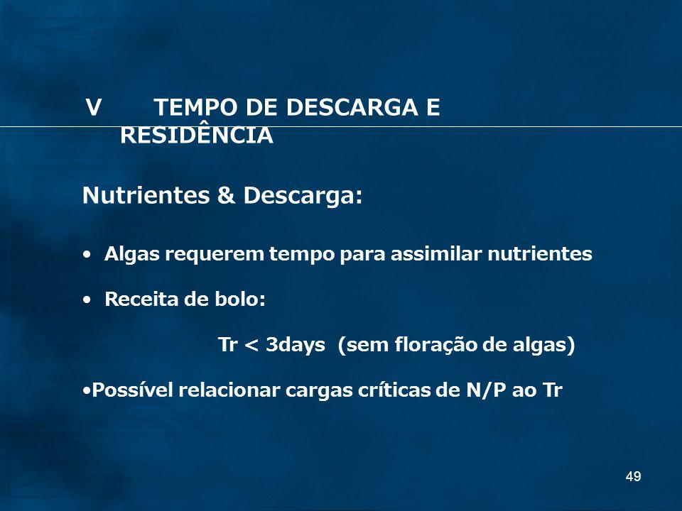 49 Nutrientes & Descarga: Algas requerem tempo para assimilar nutrientes Receita de bolo: Tr < 3days (sem floração de algas) Possível relacionar carga