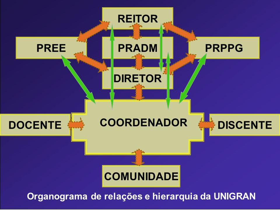 COORDENADOR REITOR PRPPGPRADMPREE DIRETOR DOCENTEDISCENTE COMUNIDADE Organograma de relações e hierarquia da UNIGRAN