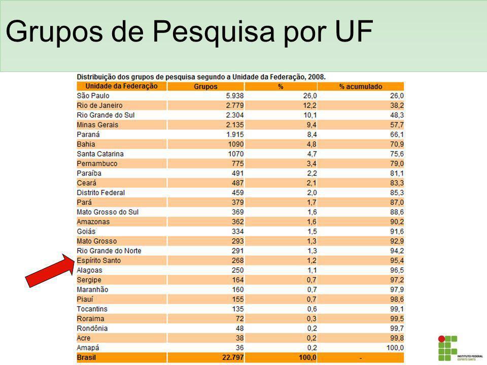 Grupos de Pesquisa por UF